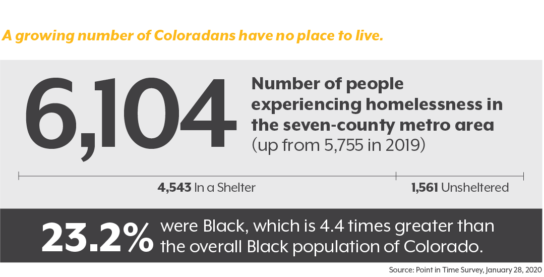 Graphic showing increase in Denver-area homeless population to 6,104 in 2020