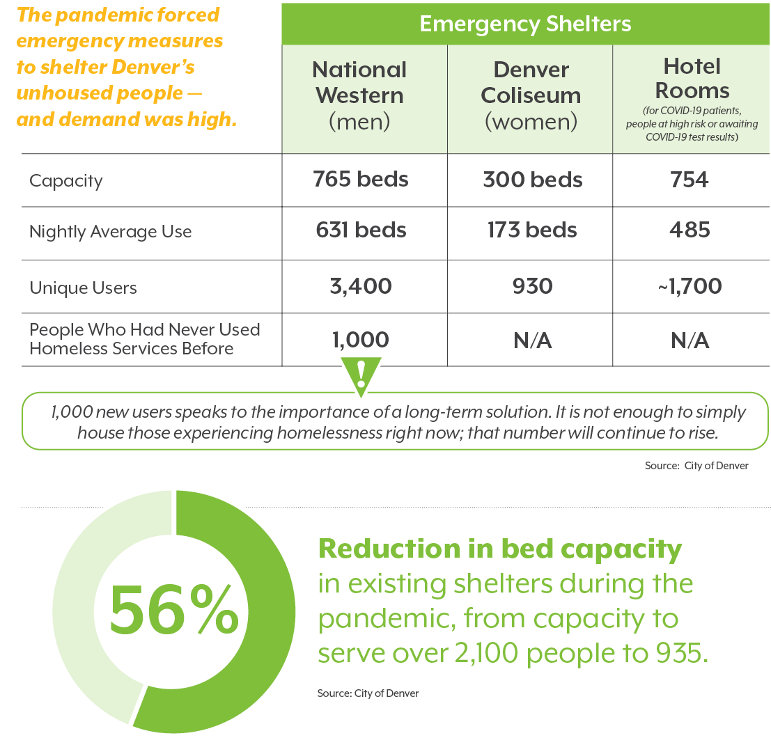 Graphic showing use of emergency shelters in Denver during the pandemic