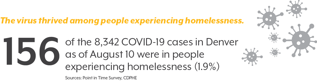 Graphic showing 156 persons experiencing homelessness in Denver were diagnosed with COVID-19 as of August 10, 2020