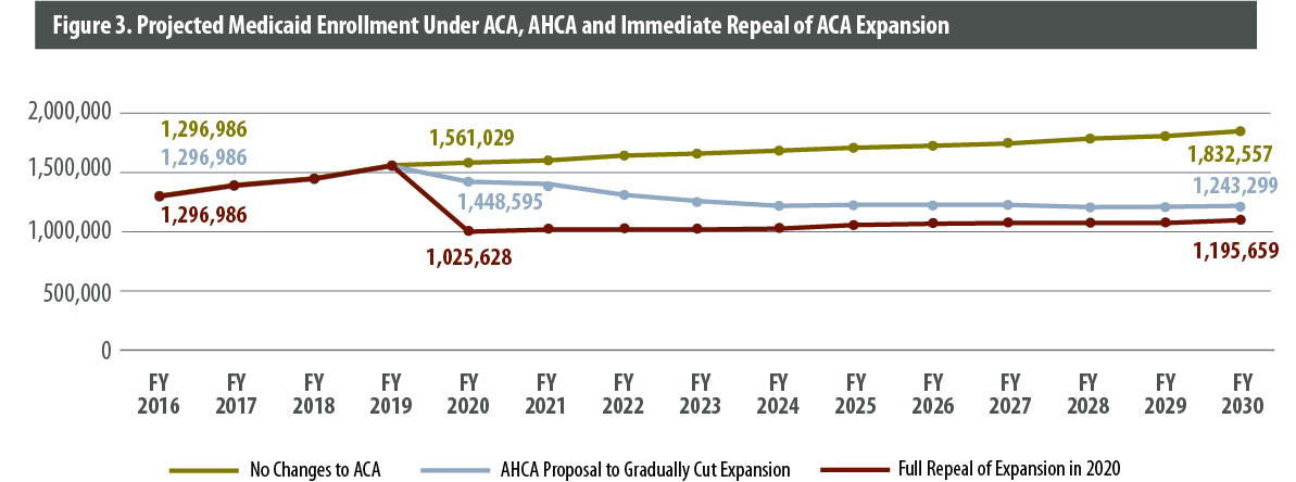 aca effects research proposal The affordable care act, enacted in march 2010, made significant changes in federal programs and tax policies regarding health care (and in other areas)—including changes affecting insurance.