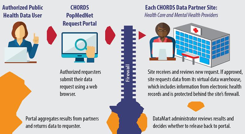 Colorado Health Observation Regional Data Service   Colorado Health ...