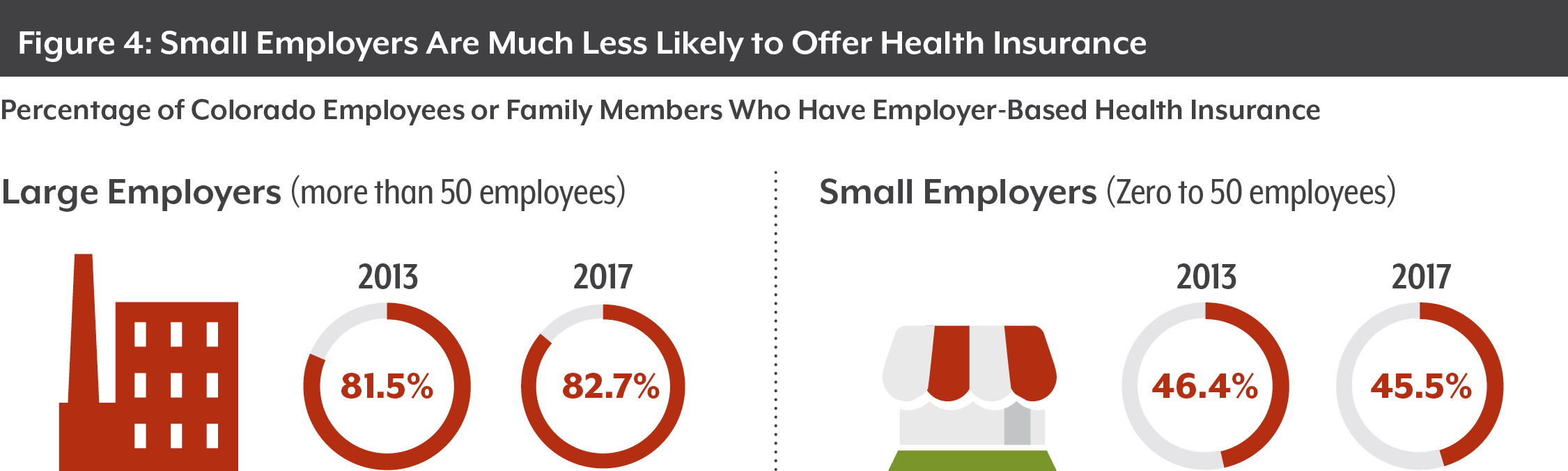 Colorado Health Insurance >> Health Insurance Is Less Tied To Jobs Than Ever In Colorado