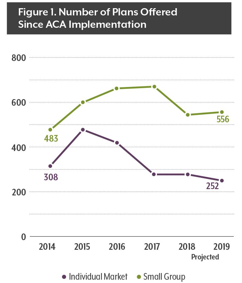 Colorado Health Insurance >> 2019 Insurance Prices Bring Stability At Last Colorado Health