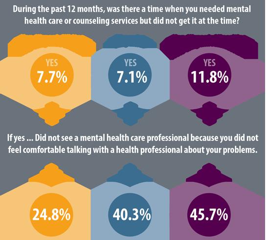 Focusing On Minorities And Mental Health Colorado Health Institute
