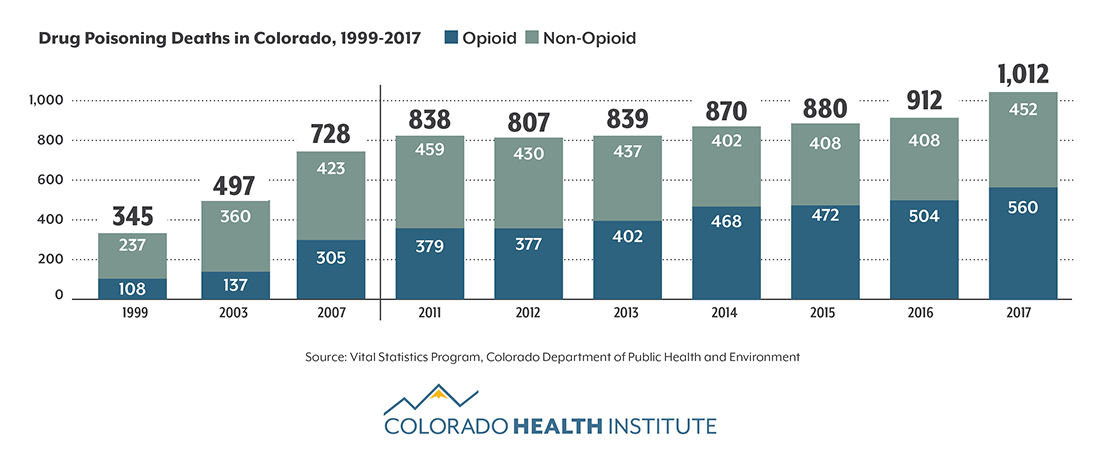 A graph shows that 1012 people died of a  drug overdose in 2017 in Colorado.