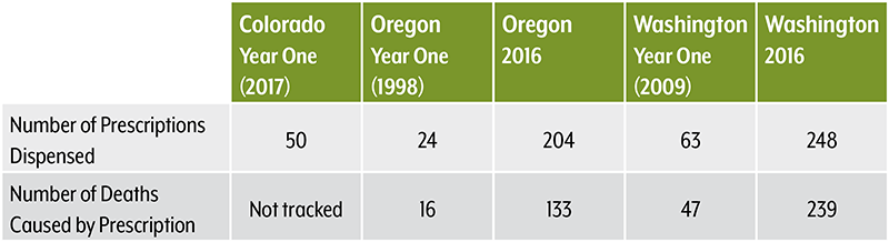Aid in Dying Table: Colorado, Oregon, Washington