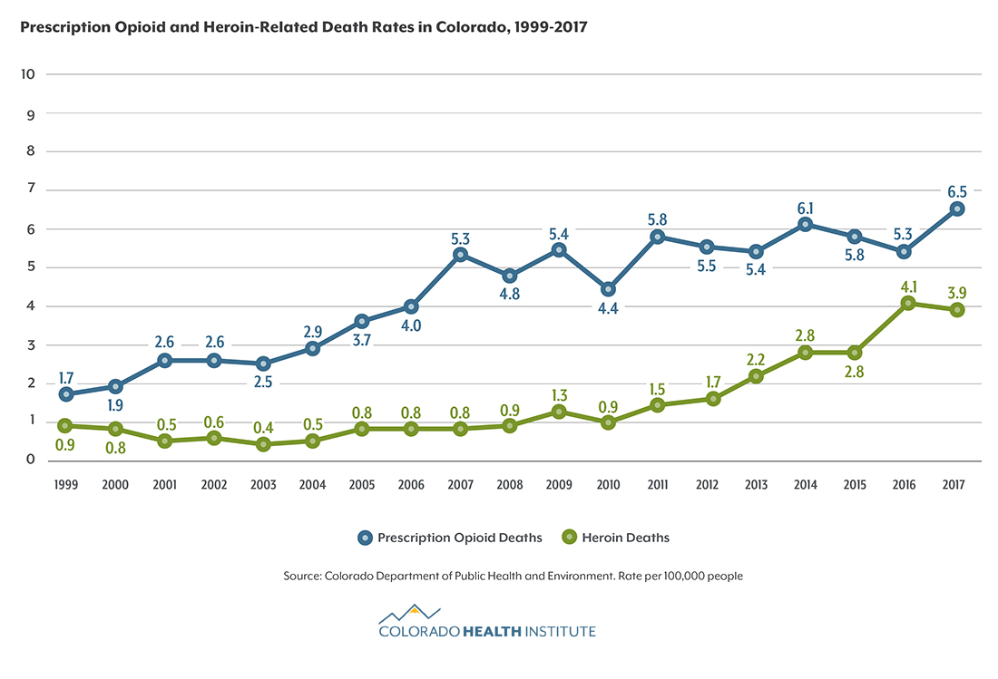 A graph shows that deaths due to heroin have leveled off on 2017 while deaths due to prescription opioids have increased.