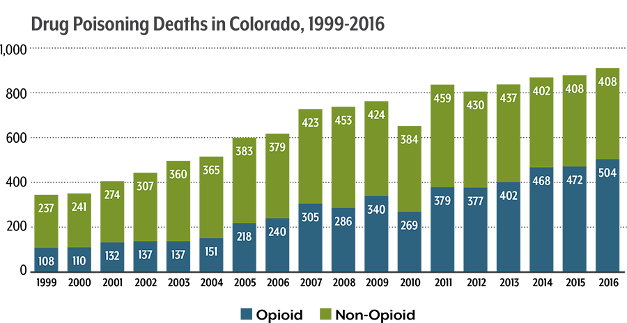 Chart showing increase in drug overdoses in Colorado over time