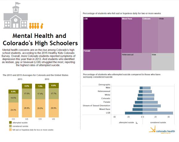 Health And Colorado S Kids Colorado Health Institute