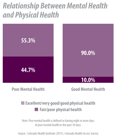 The Relationship Between Mental & Physical Health