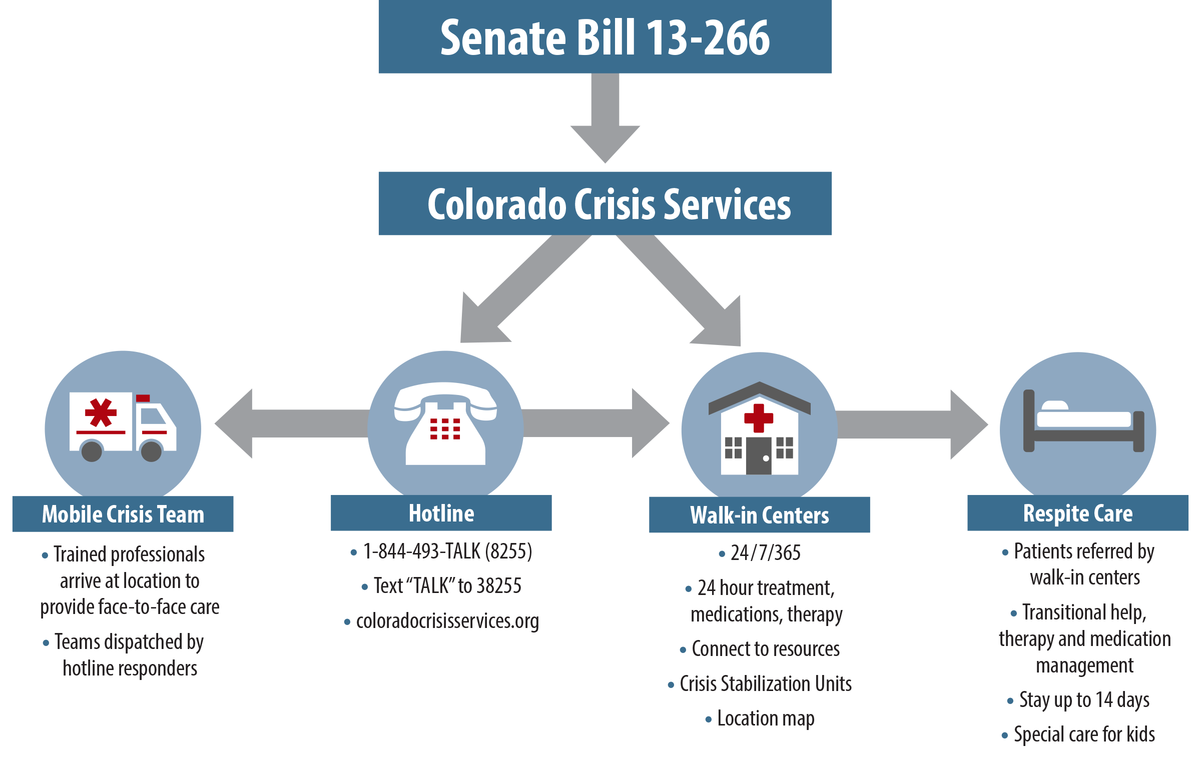 Four Years Later: An Update on Colorado Crisis Services ...
